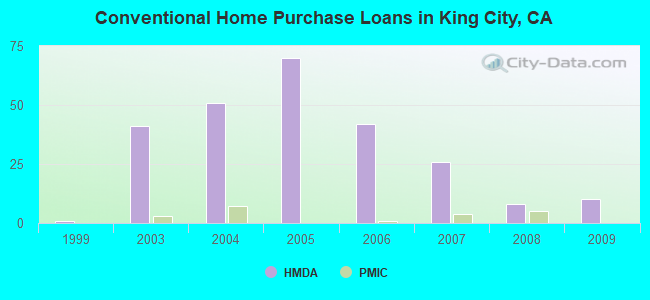 Conventional Home Purchase Loans in King City, CA