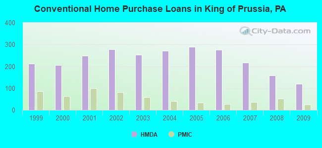 Conventional Home Purchase Loans in King of Prussia, PA