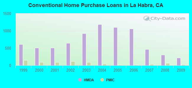 Conventional Home Purchase Loans in La Habra, CA