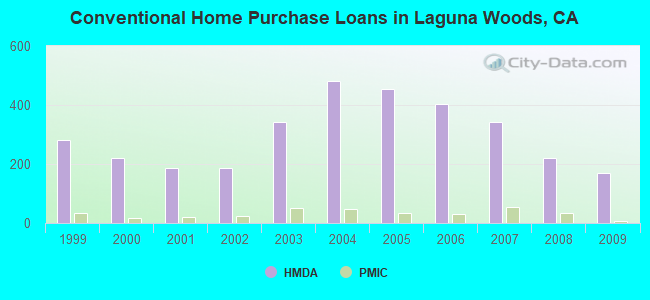 Conventional Home Purchase Loans in Laguna Woods, CA