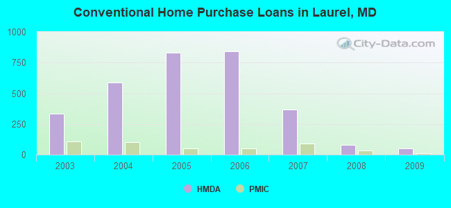 Conventional Home Purchase Loans in Laurel, MD