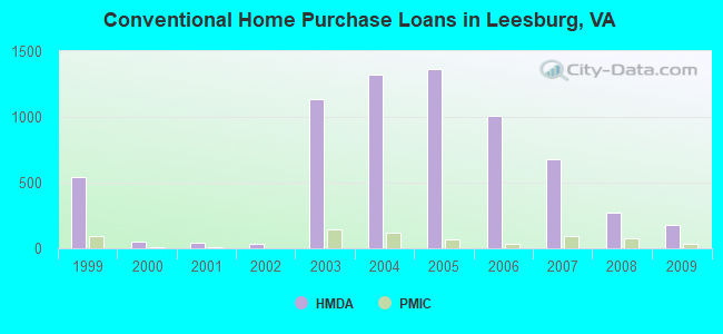 Conventional Home Purchase Loans in Leesburg, VA
