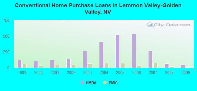Conventional Home Purchase Loans in Lemmon Valley-Golden Valley, NV