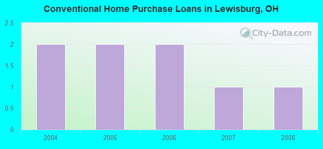 Conventional Home Purchase Loans in Lewisburg, OH