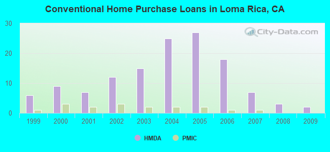 Conventional Home Purchase Loans in Loma Rica, CA