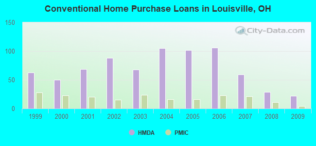 Conventional Home Purchase Loans in Louisville, OH