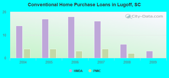 Conventional Home Purchase Loans in Lugoff, SC