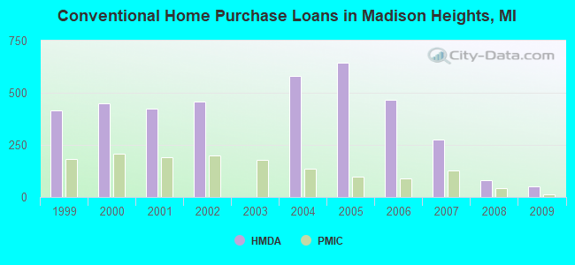 Conventional Home Purchase Loans in Madison Heights, MI