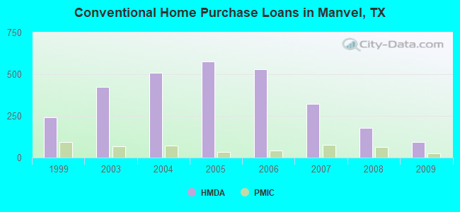 Conventional Home Purchase Loans in Manvel, TX