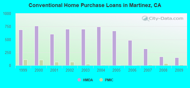Conventional Home Purchase Loans in Martinez, CA