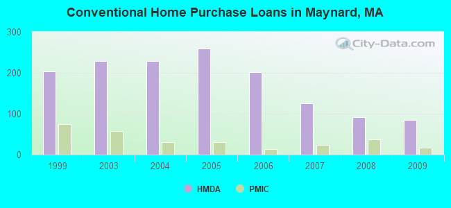 Conventional Home Purchase Loans in Maynard, MA