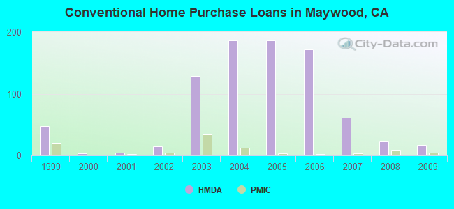 Conventional Home Purchase Loans in Maywood, CA