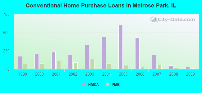 Conventional Home Purchase Loans in Melrose Park, IL