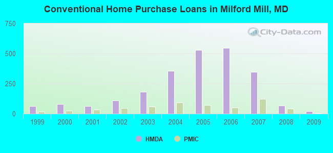 Conventional Home Purchase Loans in Milford Mill, MD