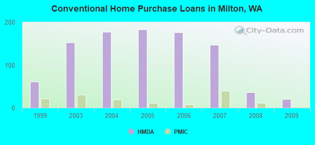 Conventional Home Purchase Loans in Milton, WA