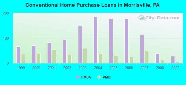 Conventional Home Purchase Loans in Morrisville, PA