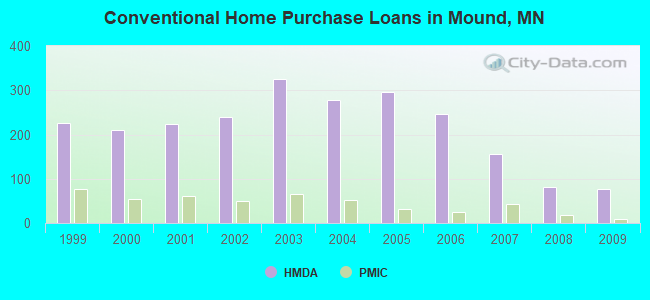 Conventional Home Purchase Loans in Mound, MN