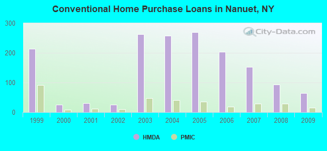 Conventional Home Purchase Loans in Nanuet, NY