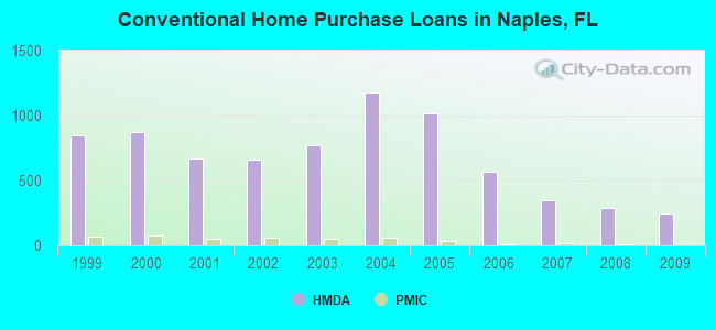 Conventional Home Purchase Loans in Naples, FL