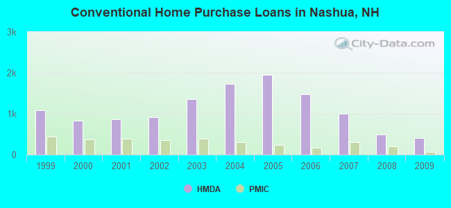 Conventional Home Purchase Loans in Nashua, NH