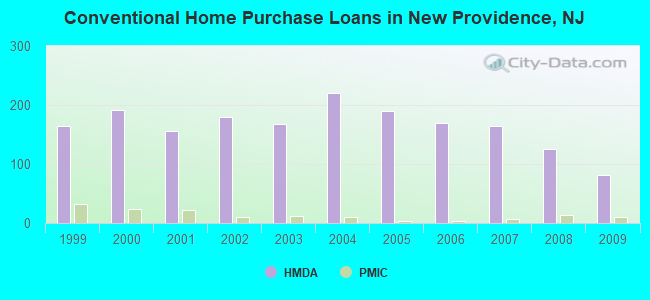 Conventional Home Purchase Loans in New Providence, NJ