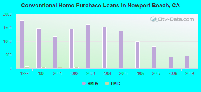 Conventional Home Purchase Loans in Newport Beach, CA