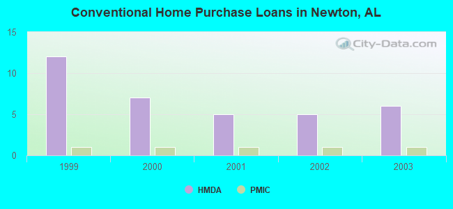 Conventional Home Purchase Loans in Newton, AL