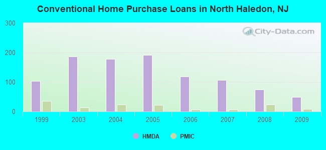 Conventional Home Purchase Loans in North Haledon, NJ