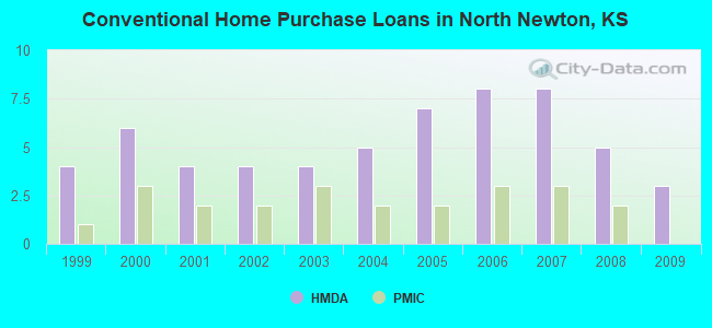 Conventional Home Purchase Loans in North Newton, KS