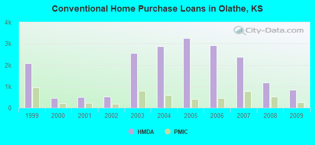 Conventional Home Purchase Loans in Olathe, KS