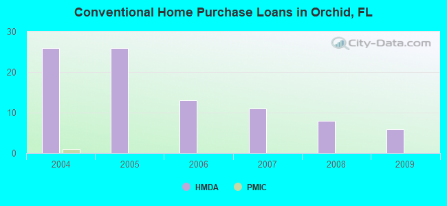 Conventional Home Purchase Loans in Orchid, FL