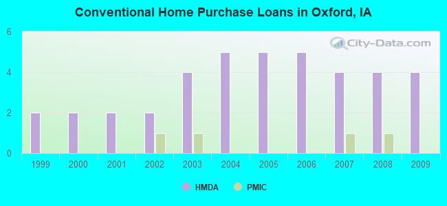 Conventional Home Purchase Loans in Oxford, IA