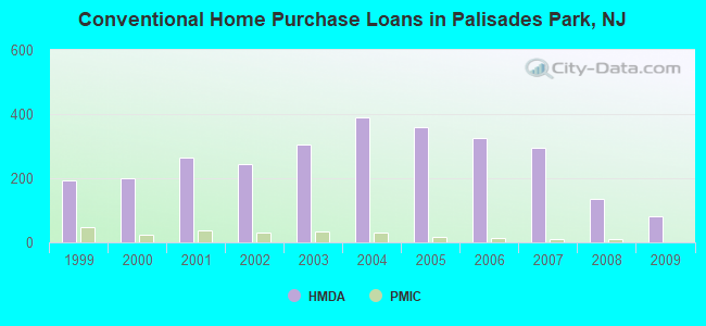 Conventional Home Purchase Loans in Palisades Park, NJ