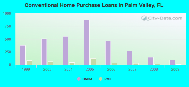 Conventional Home Purchase Loans in Palm Valley, FL