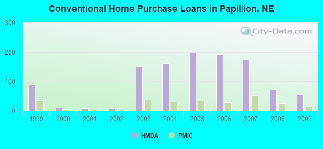 Conventional Home Purchase Loans in Papillion, NE