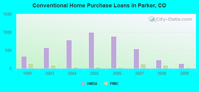 Conventional Home Purchase Loans in Parker, CO