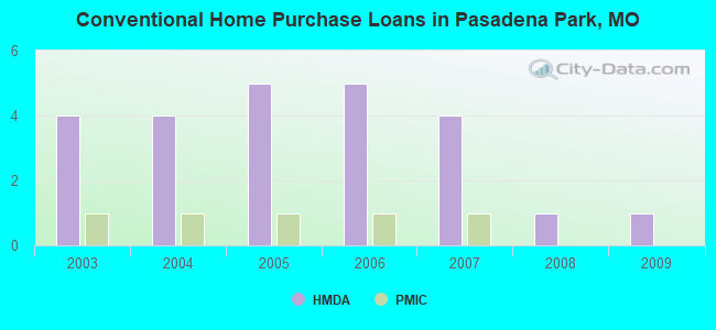 Conventional Home Purchase Loans in Pasadena Park, MO