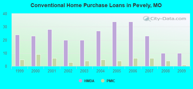 Conventional Home Purchase Loans in Pevely, MO