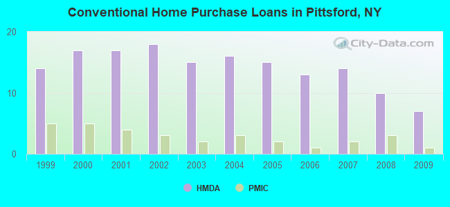 Conventional Home Purchase Loans in Pittsford, NY