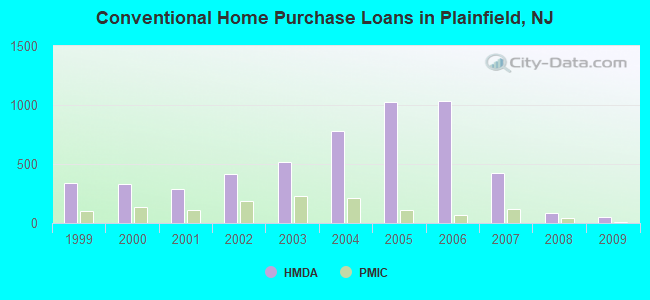 Conventional Home Purchase Loans in Plainfield, NJ