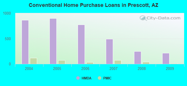 Conventional Home Purchase Loans in Prescott, AZ