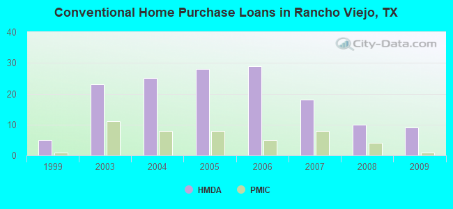 Conventional Home Purchase Loans in Rancho Viejo, TX