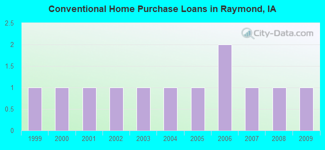 Conventional Home Purchase Loans in Raymond, IA