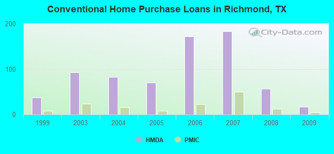 Conventional Home Purchase Loans in Richmond, TX