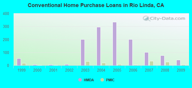 Conventional Home Purchase Loans in Rio Linda, CA
