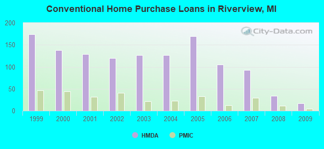 Conventional Home Purchase Loans in Riverview, MI