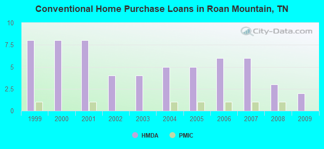 Conventional Home Purchase Loans in Roan Mountain, TN