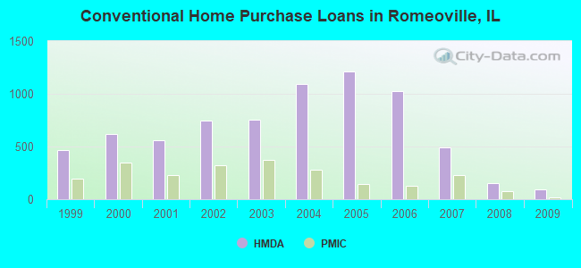 Conventional Home Purchase Loans in Romeoville, IL