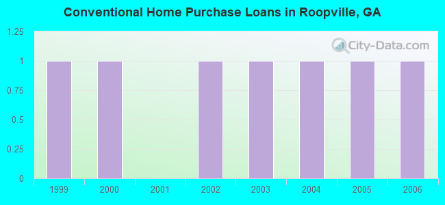 Conventional Home Purchase Loans in Roopville, GA