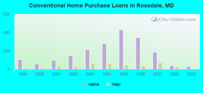 Conventional Home Purchase Loans in Rosedale, MD